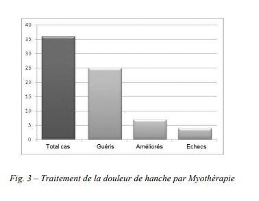 Diagramme du traitement de la douleur de hanche par Myothérapie