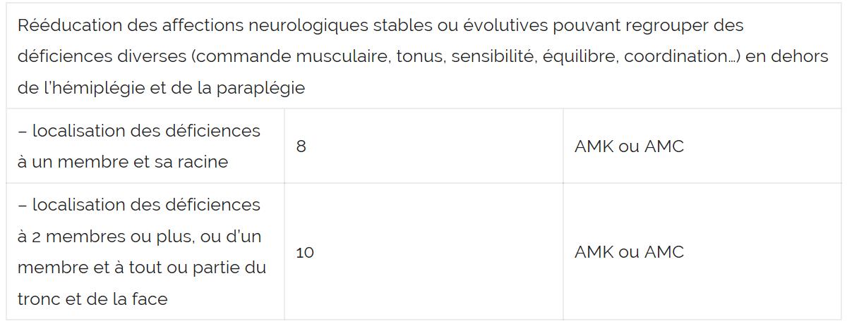 Rééducation des affections neurologiques stables ou évolutives pouvant regrouper des déficiences diverses