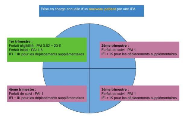 Prise en charge annuelle d'un nouveau patient par une IPA